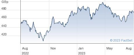IS EUR QD EUR D performance chart