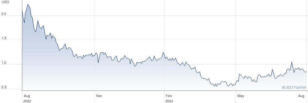 Senseonics Holdings Inc performance chart