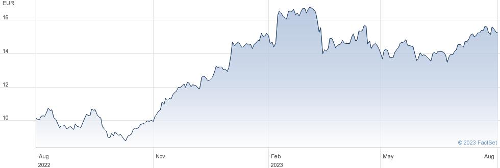 ABN Amro Bank NV performance chart