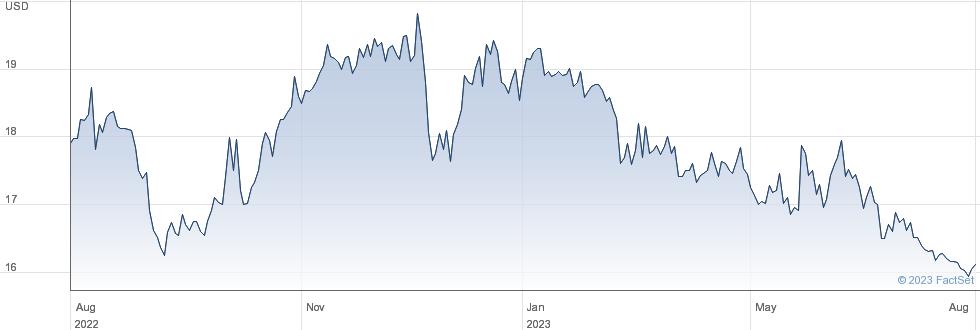 SWK Holdings Corp performance chart