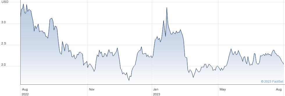 Zedge Inc performance chart