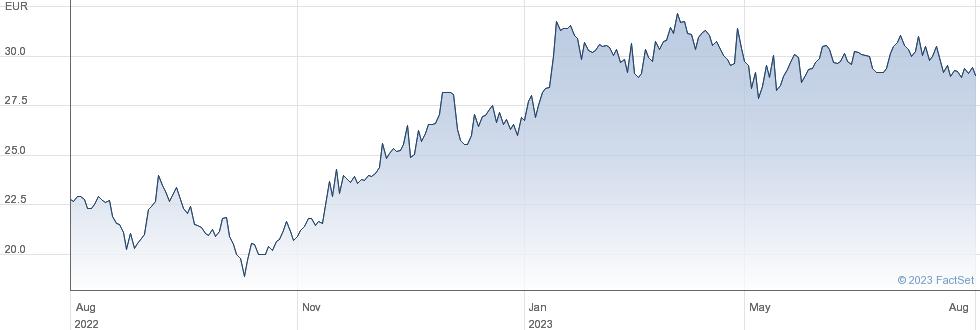 Lu-Ve SpA performance chart