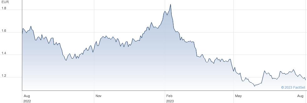 Banca Sistema SpA performance chart