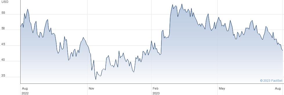 Natera Inc performance chart