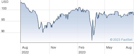 Royal Bank of Scotland Group PLC performance chart