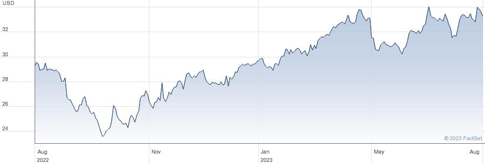 Relx PLC performance chart