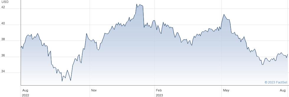 Kraft Heinz Co performance chart