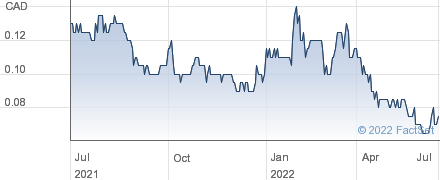 Unigold Inc performance chart