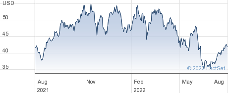 Hilton Grand Vacations Inc performance chart