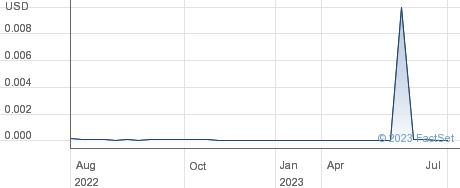 EnSync Inc performance chart
