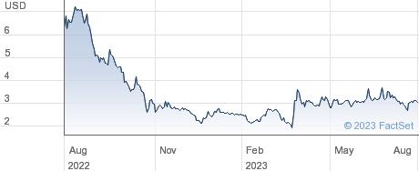 Loop Industries Inc performance chart