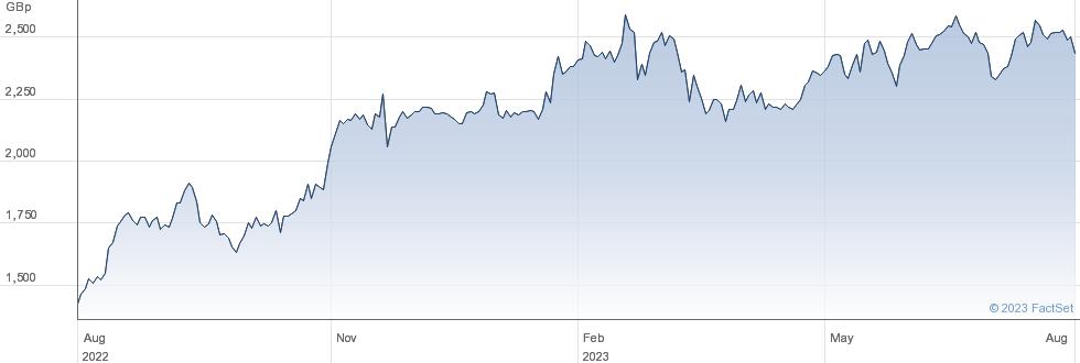 TBC BANK GP performance chart