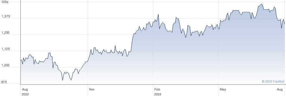 RYANAIR HLDG. performance chart