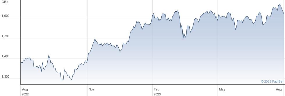 UBSETF UD03 performance chart