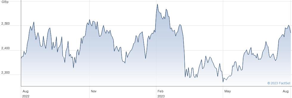UBSETF UC96 performance chart