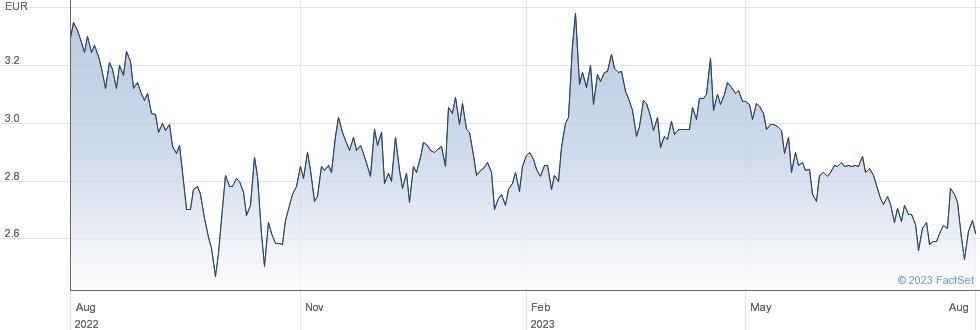 Econocom Group SE performance chart
