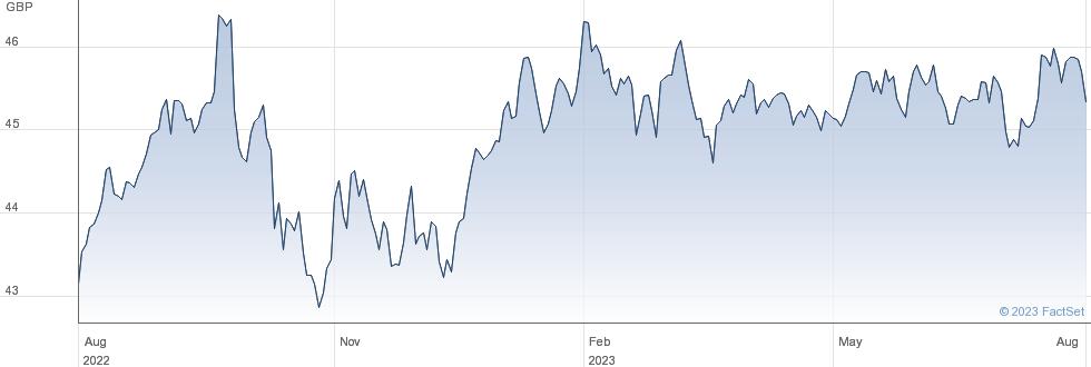 V JPM EM CUR BD performance chart