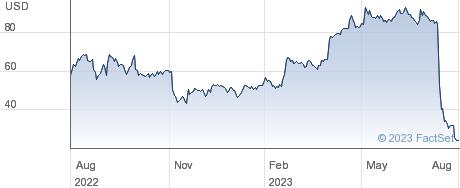 Apellis Pharmaceuticals Inc performance chart