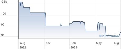 MARWYN VAL. performance chart
