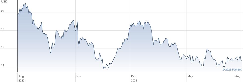 Everi Holdings Inc performance chart