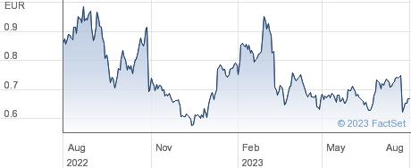 CGG SA performance chart