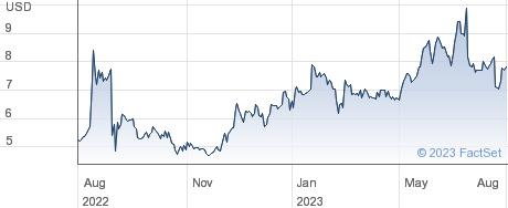 Liquidia Corp performance chart