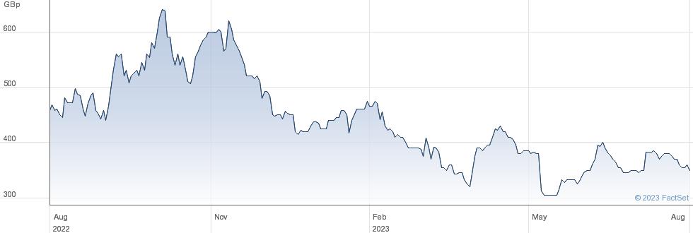 MAXCYTE (DI) performance chart
