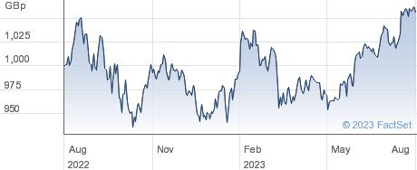 ISS SUS US SRI performance chart