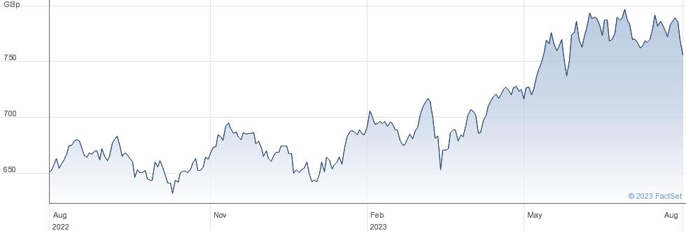 SUS JPAN EUR HD performance chart