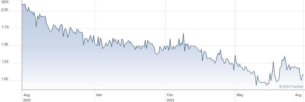 Cimco Marine AB performance chart