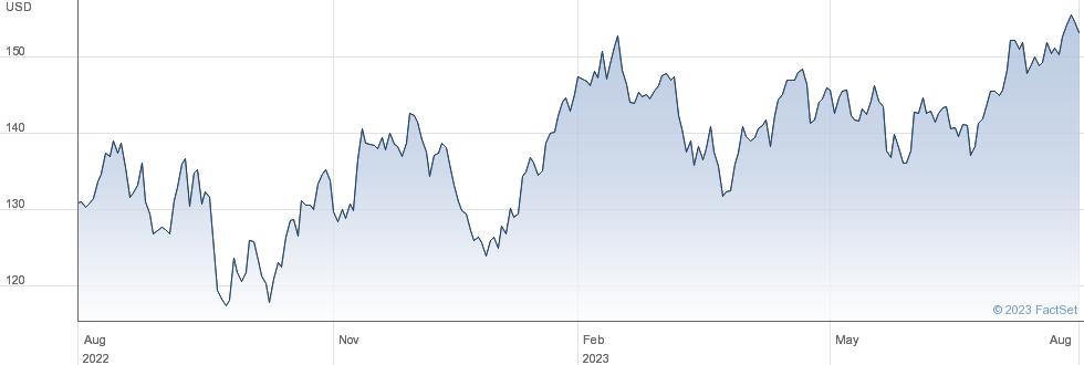 Hilton Worldwide Holdings Inc performance chart