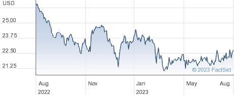 Oaktree Capital Group LLC performance chart
