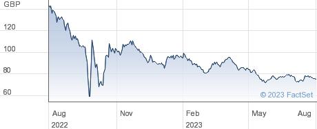 0 1/8% IL TR 56 performance chart