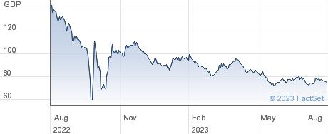 0 1/8%  TR 56 performance chart