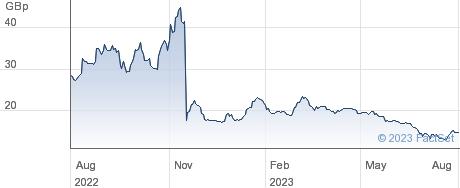 ECO (ATLANTIC) performance chart