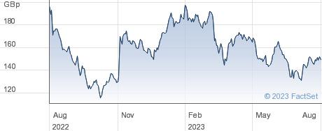 IWG performance chart