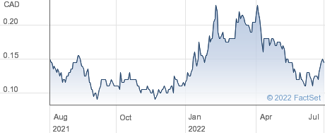 Grid Metals Corp performance chart