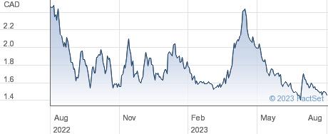 Amex Exploration Inc performance chart