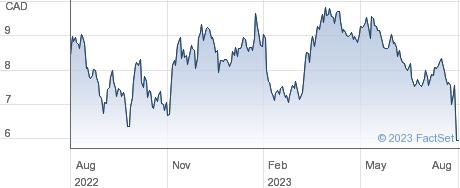 Silvercrest Metals Inc performance chart