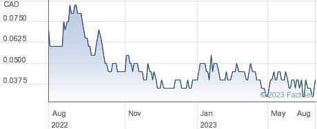 Bitterroot Resources Ltd performance chart