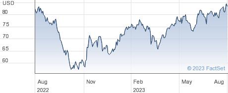 Welltower Inc performance chart