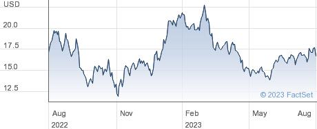 Cleveland-Cliffs Inc performance chart