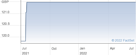 RIO TIN FIN PLC performance chart