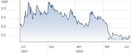 Trigon Metals Inc performance chart