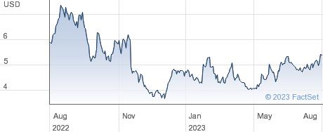 Ferroglobe PLC performance chart