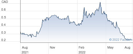 Fox River Resources Corp performance chart