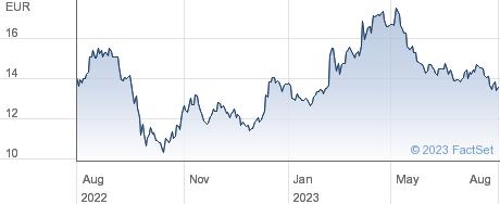 Aumann AG performance chart