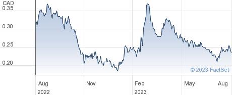 Osisko Metals Inc performance chart