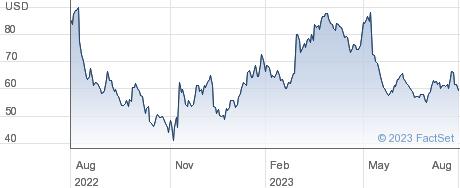 Sea Ltd performance chart