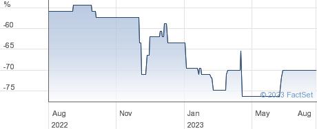 KCR RESIDENTIAL performance chart
